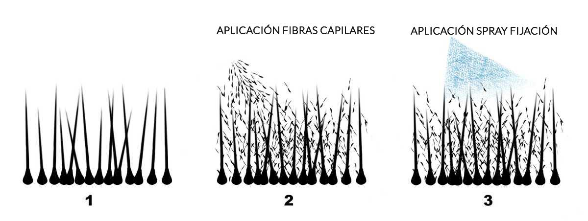 aplicacion-fibras-capilares